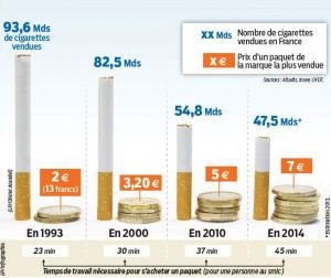 Nombre de cigarettes vendues