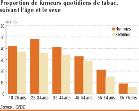 Statistiques sur le sexe des mineurs